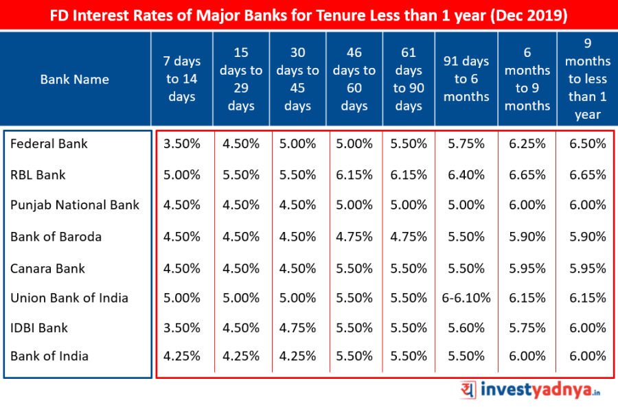 FD Interest Rates of Major Banks for Tenure Less than 1 year December 2019   Source : Bank Website