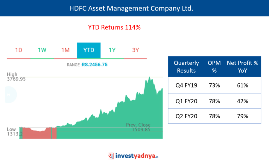 HDFC Asset Management Company Ltd