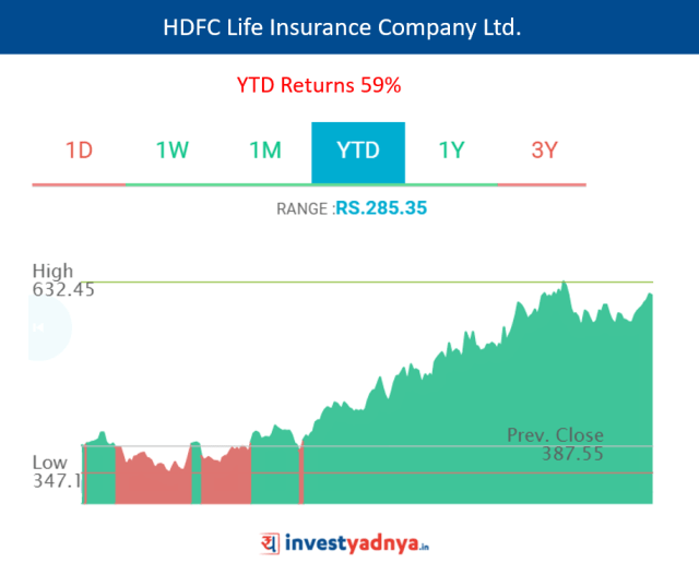 HDFC Life Insurance Co. Ltd