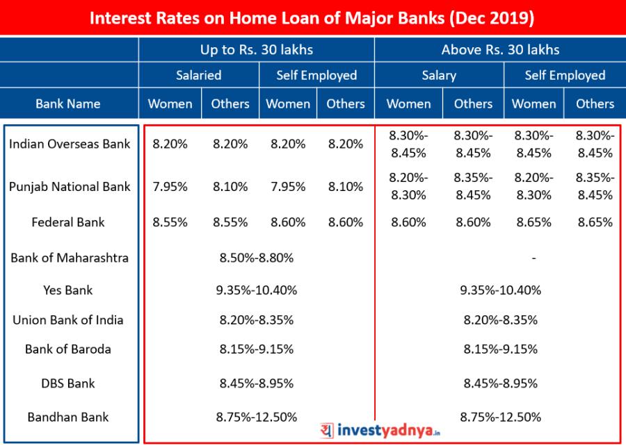 Interest Rates on Home Loan of Major Banks (December 2019) Source : Bank Websites