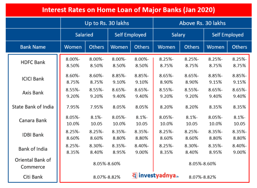 Interest Rates on Home Loan of Major Banks Jan 2020