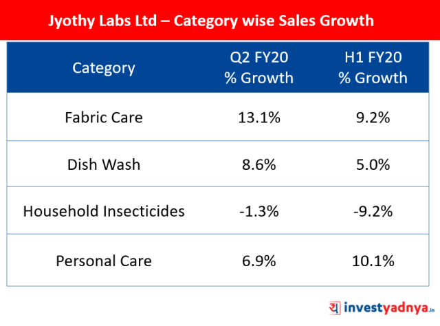 Jyothy Labs Ltd - Category-wise Sales Growth