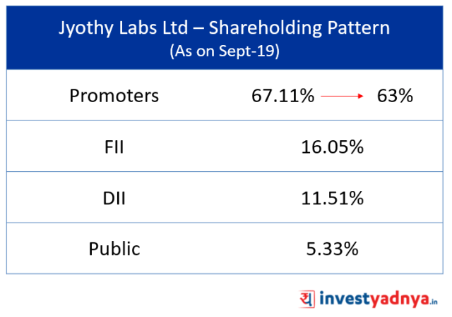Shareholding Pattern of  Jyothy Labs Ltd (As on Sept-19)