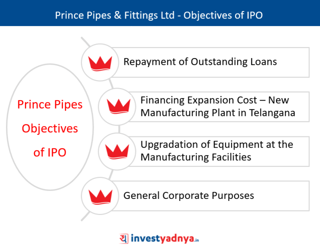 Prince Pipes & Fittings Ltd - Objectives of IPO