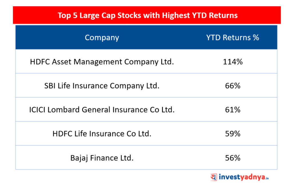 Top 5 Large Cap Stocks
