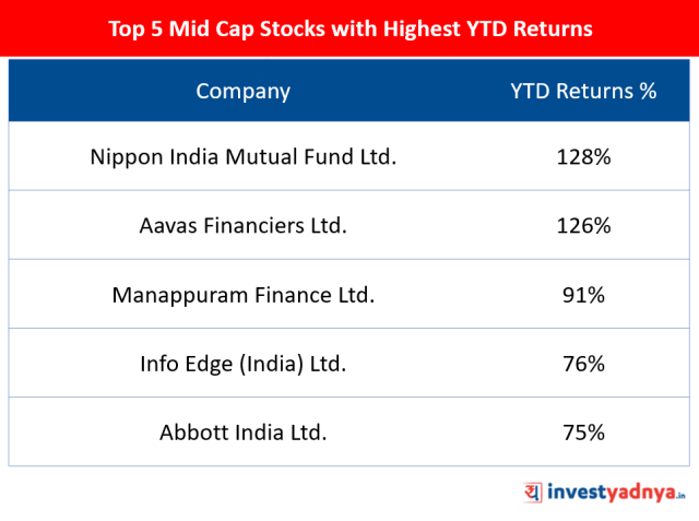 Top 5 Mid Cap Stocks of 2019
