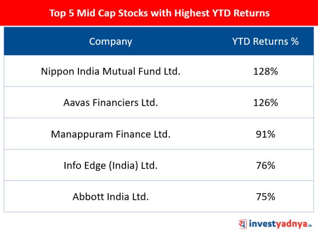Top 5 Mid Cap Stocks of 2019