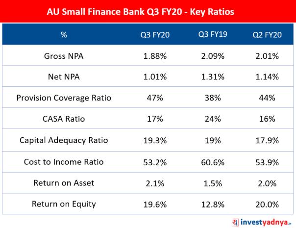 AU Small Finance Bank Q3 FY20 - Key Ratios