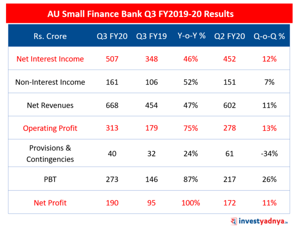 AU Small Finance Bank Results