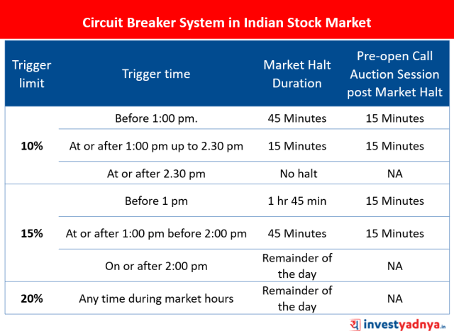 Circuit Breaker in Stock Market