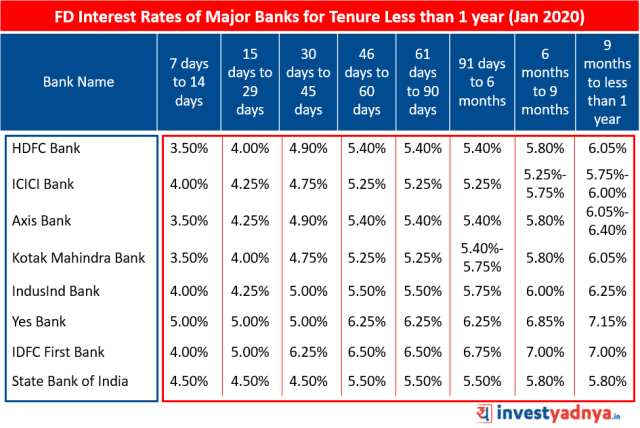 FD Interest Rates of Major Banks for Tenure Less than 1 year January 2020   Source : Bank Website