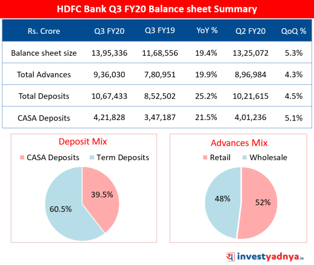 HDFC Bank Q3 FY20 Balance sheet Summary