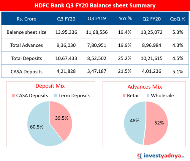HDFC Bank Q3 FY20 Balance sheet Summary