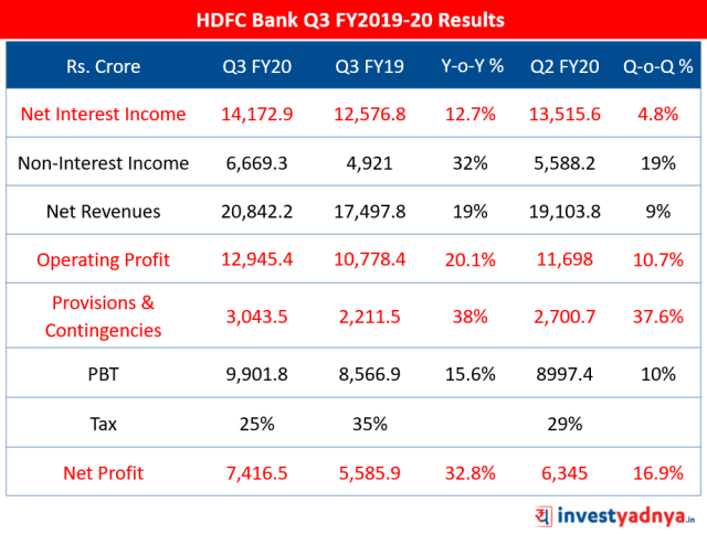 HDFC Bank Q3 FY20 Results Highlights