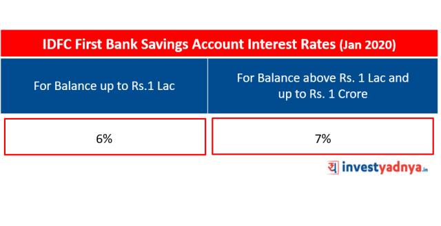 IDFC First Bank Savings Account Interest Rates (Jan 2020)