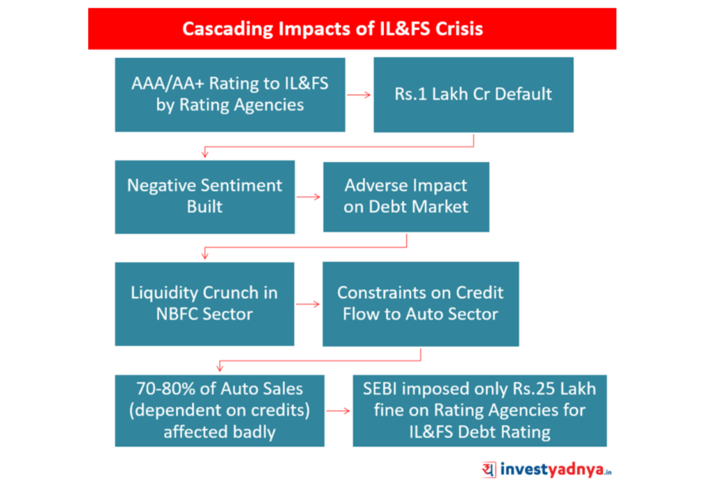 Is SEBI Strict enough about rating agencies