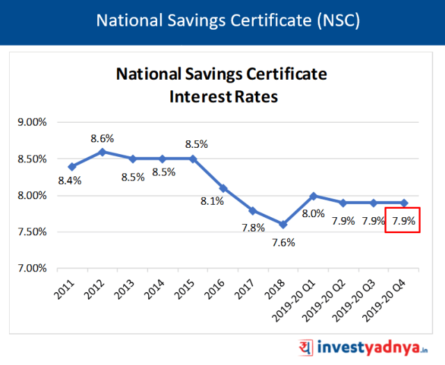 National Saving Certificate (NSC) Interest Rates Q4 FY20