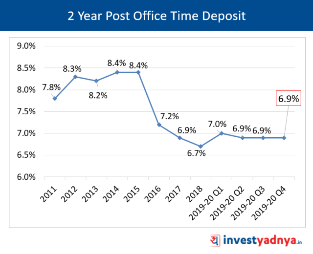 2 Years Post Office Time Deposit