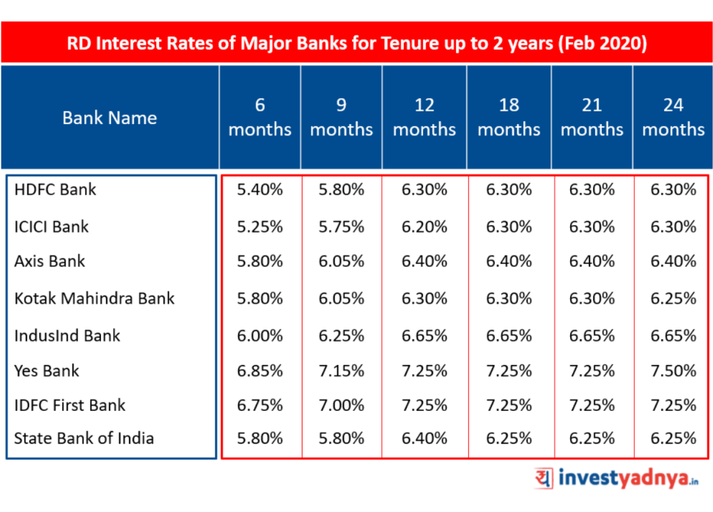 RD interest rate of major banks for tenure up to 2 years