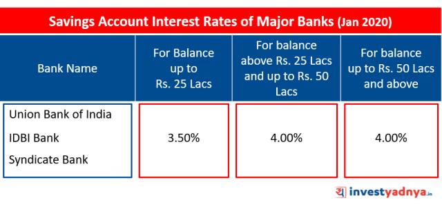 Savings Account Interest Rates of Major Banks January 2020 Source: Bank Website