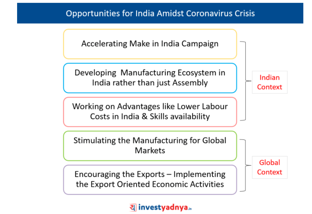 Coronavirus Opportunity for India