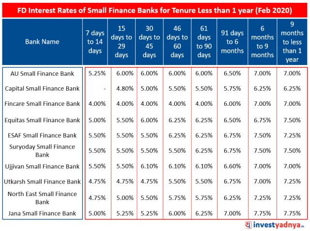 FD Interest Rates of Small Finance Banks for Tenure Less than 1 year