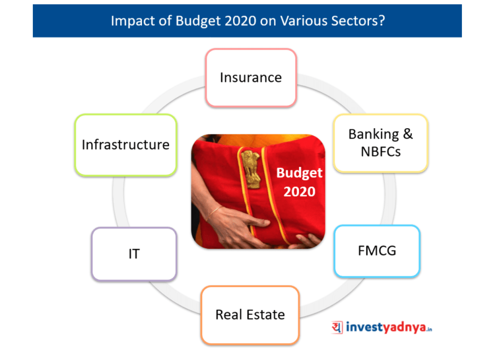 Impact of Budget 2020 on Different Sectors