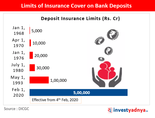 Limits of Insurance Cover on Bank Deposits