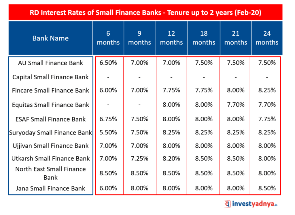 Recurring Deposit Interest Rates of Small Finance Banks