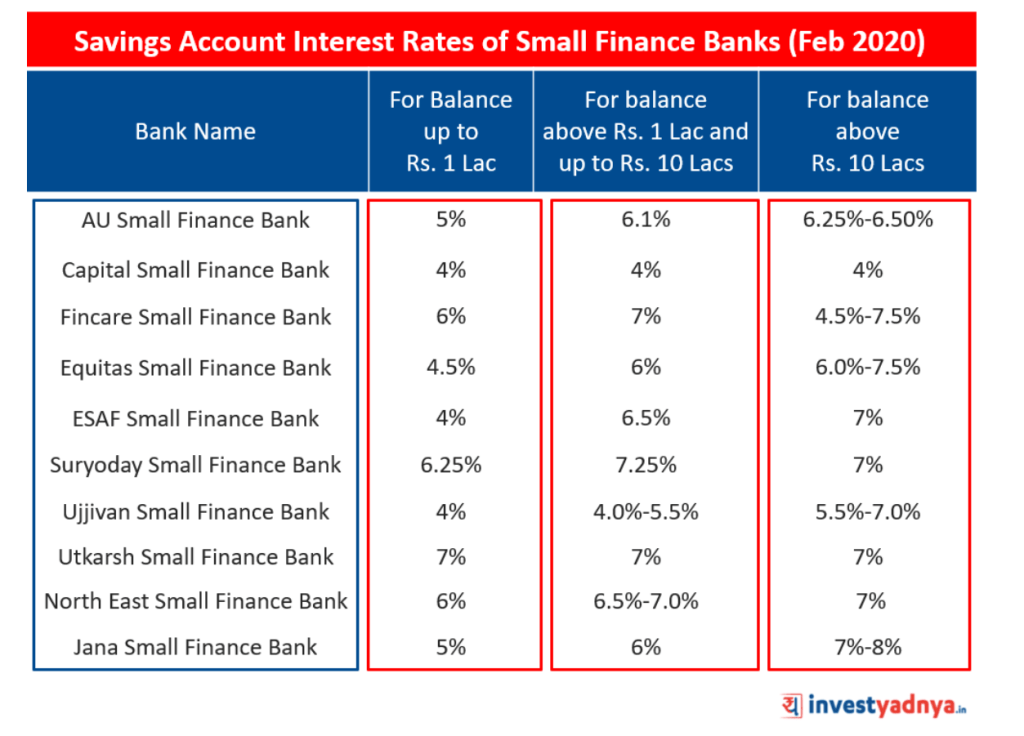 Interest Rates of Small Finance Banks