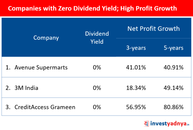 Zero Dividend Yield with High Profit Growth Companies