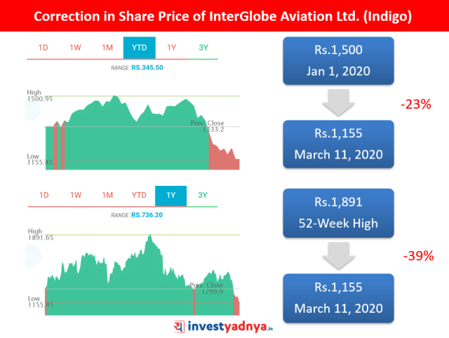 Why Indigo Stock is Falling?