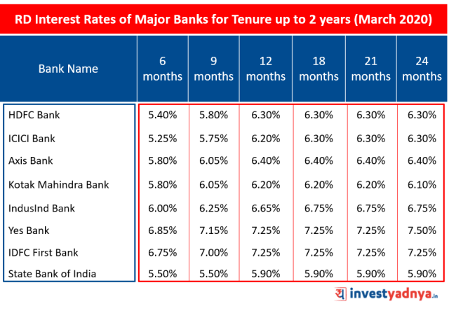 Recurring Deposit (RD) Interest Rates of Major Banks for Tenure up to 2 years March 2020 Source : Bank website