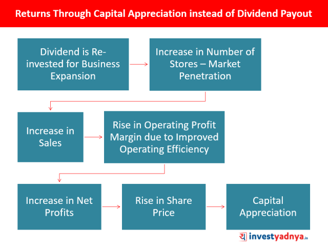 Companies with High Profit Growth Don't Pay Dividends