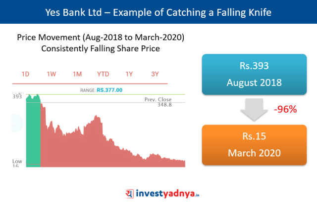 Yes Bank Ltd – Example of Catching a Falling Knife