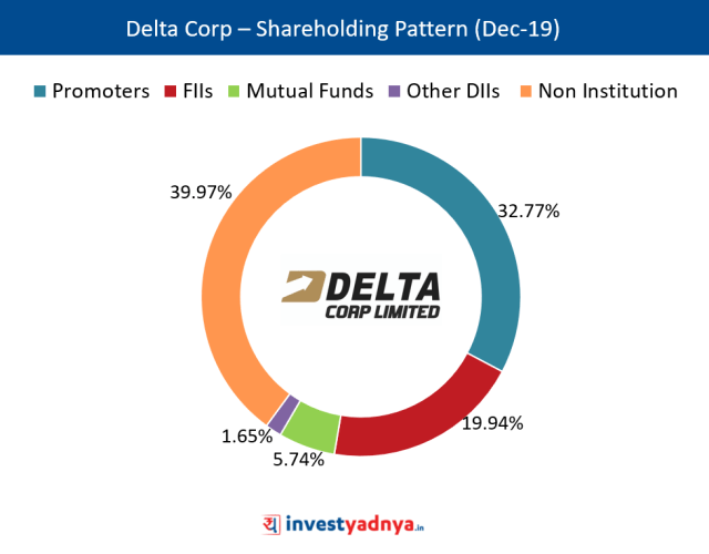 Shareholding Pattern of Delta Corp