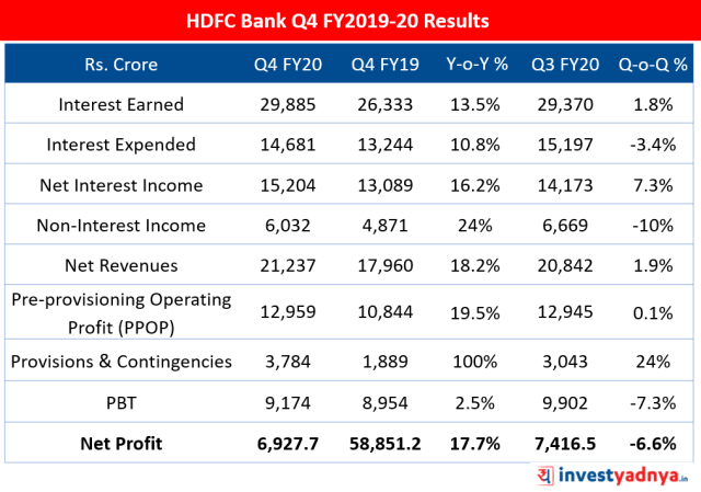 HDFC Bank Q4 FY20 Results