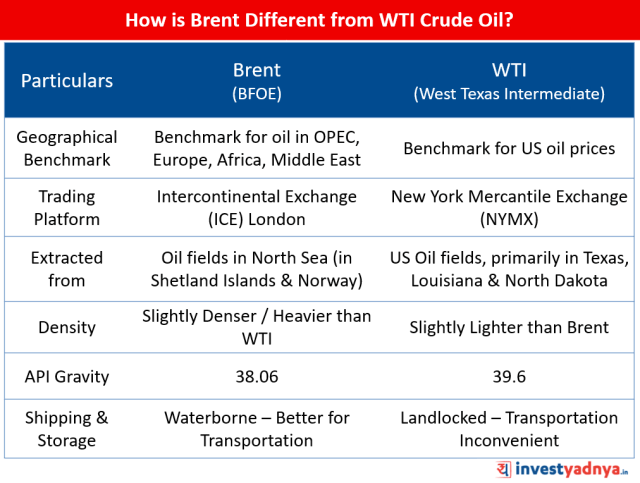 Brent vs WTI Crude Oil