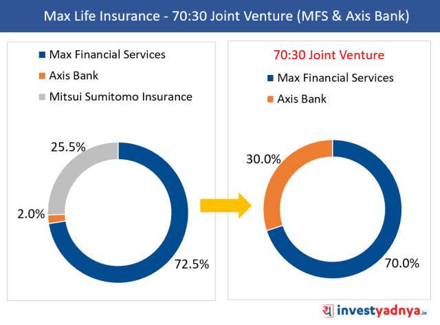 Max Life Insurance to become 70:30 Joint Venture between MFS & Axis Bank