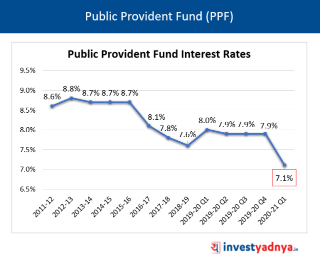 Public Provident Fund (PPF) Interest Rates Q1 FY2020-21