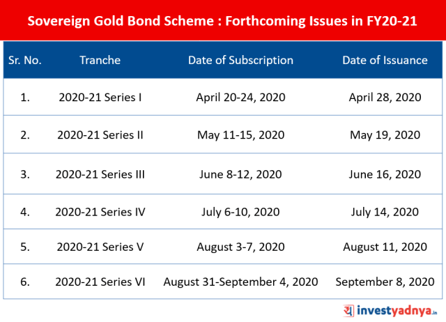 Sovereign Gold Bond Scheme 2020-21 - Forthcoming Issues in FY20-21