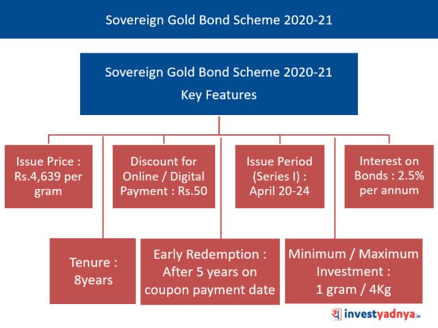 Sovereign Gold Bond Scheme 2020-21