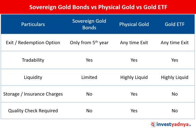 Sovereign Gold Bonds vs Physical Gold vs Gold ETF