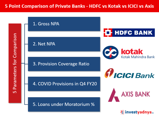 5 Point Comparison of Private Banks - HDFC vs Kotak vs ICICI vs Axis Bank