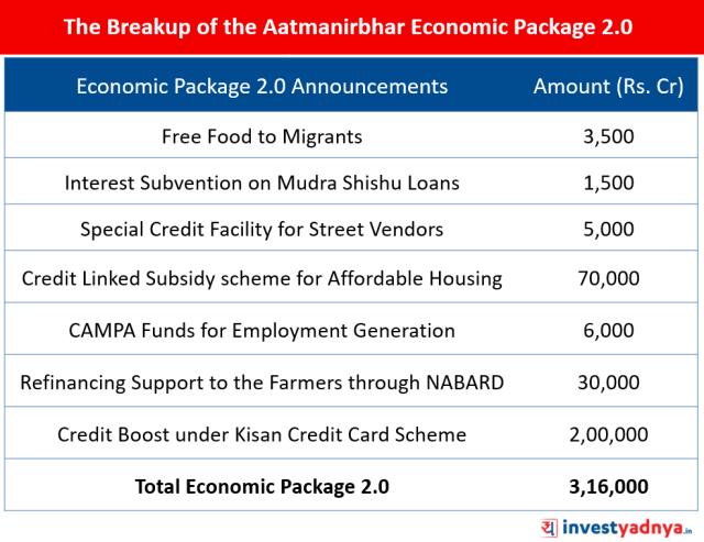 Breakup of the Atmanirbhar Economic Package 2.0