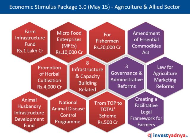 Economic Stimulus Package 3.0 by FM Nirmala Sitharaman (May 15, 2020)
