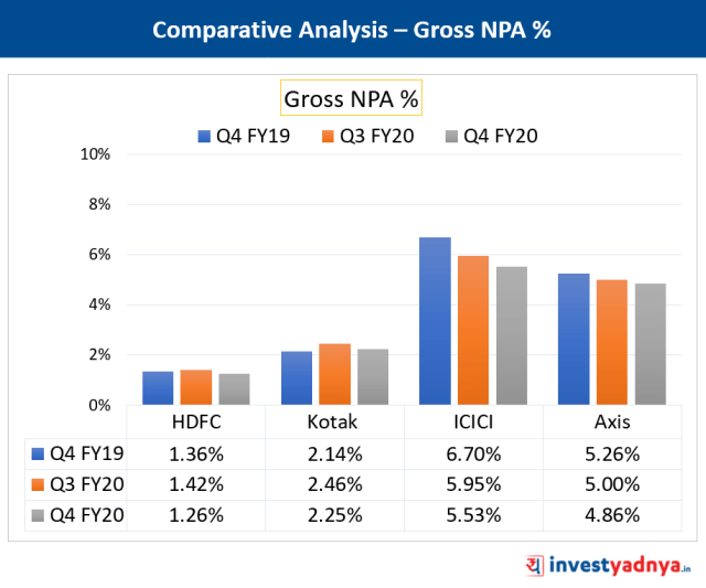 Gross NPA Comparison of Major Private Banks
