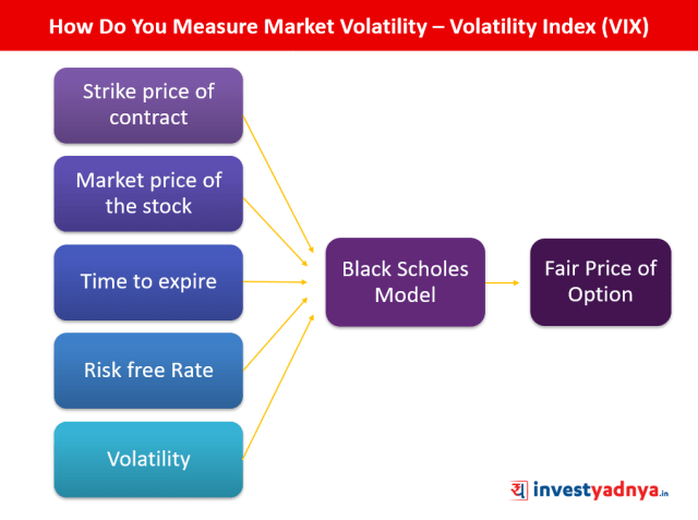 How Do You Measure Market Volatility – Volatility Index (VIX)