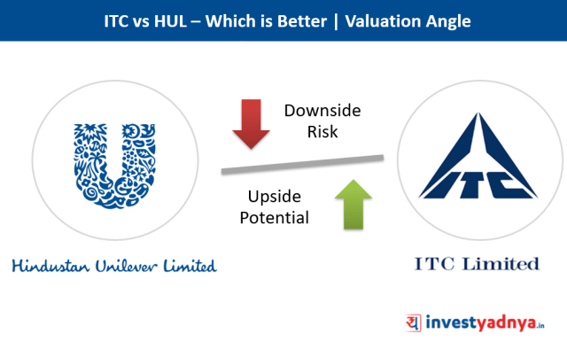Comparative Analysis - ITC vs HUL | Comparing Downside Risk vs Upside Potential