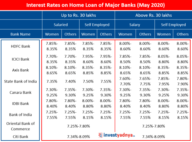 Interest Rates on Home Loan of Major Banks (May 2020)
